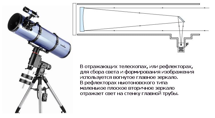 Начинающим о телескопах телескоп рефлектор, рефрактор, катадиоптрический, шмидта кассегрена, ньютон, апертура зеркала свет объек